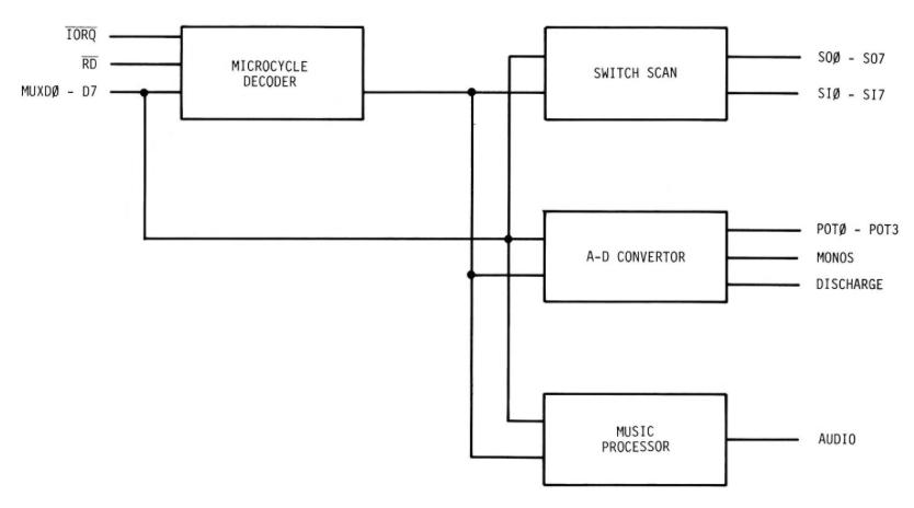 io_block_diagram.png [The Better Bally Book]
